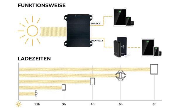 Sunnybag LEAF PRO Solarpaneel flexibel Funktionsweise + Ladezeiten